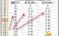 用Excel做数据分析_相关系数与协方差