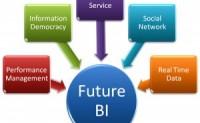 商业智能与商业分析应用区别