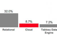 跟踪云数据的迅速崛起