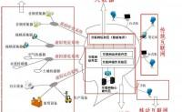 大数据 云计算 物联网 移动互联网 商业模式