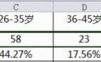 Excel堆积图同时显示数值与百分比 之一 手工修改标签