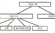 Sawin软件研发之窗:如何进行软件需求分析_需求分析师