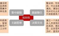 BI系统的应用组织思路与数据分析模式_商业智能