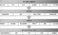 矩阵数据分析法_矩阵分析法