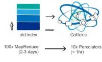 Google大数据技术架构探秘 大数据分析