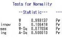 SAS中的正态性检验_sas正态性检验_sas正态分布图
