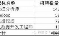 2015中国大数据的市场容量有多大