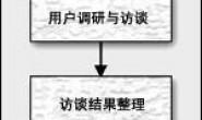 怎样做需求分析_如何做需求分析