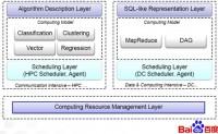 百度Hadoop分布式系统揭秘:4000节点集群(转)