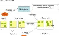 Hadoop学习笔记一 简要介绍_hadoop大数据培训