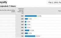 "Google Analytics中的基本度量六 ""忠诚度和新近度"""