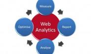 网站分析5要素_网站分析师_网站数据分析师