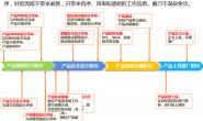 数据产品系列篇(1):产品规划和落地流程_产品规划流程