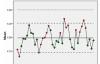 SPSS如何绘制质量控制图_质量控制图的绘制