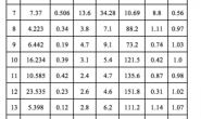 数据挖掘系列篇(15):R语言VS主成分分析的案例