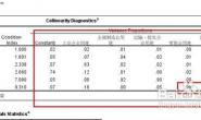 spss多重共线性的诊断方法_spss多重共线性分析