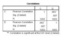 用SPSS做两列数据的相关性分析,两个spss图表具体都说明了什么