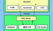Python CGI编程_python cgi编程教程_windows下python cgi编程