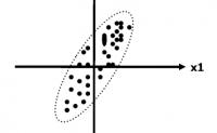 SPSS实现主成分分析与因子分析原理与方法(一)