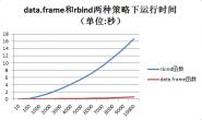 R语言 慎用rbind_r语言 rbind_r语言培训