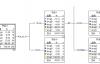 机器学习——决策树算法原理及案例