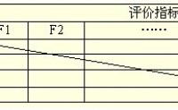 统计分析中关于权重的确定_权重的确定