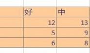 SPSS实例:[30]kappa系数怎么计算_spss kappa检验解释