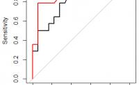 R语言pROC包绘制ROC曲线_r语言绘制roc曲线