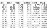 【股票数据一键下载】全股票全日期的行情、财务数据
