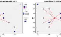 使用KNN(邻近算法)进行模型评估(实战篇-1)