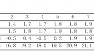岭回归分析_spss岭回归分析_岭回归分析模型