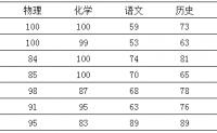 SPSS因子分析经典案例分享_spss因子分析