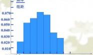 大数据学习——常用的数据分析法和模型