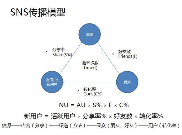 微信数据分析和微信传播模型_数据分析师