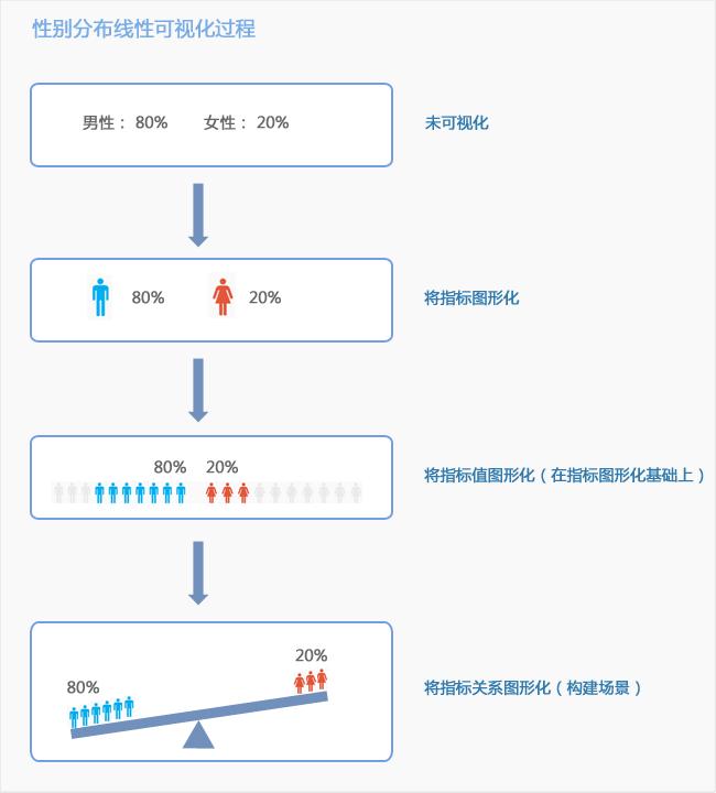 数据可视化6步法_数据可视化_数据分析师