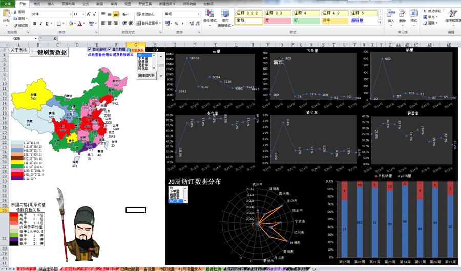 电商—淘宝数据分析_淘宝电商数据分析