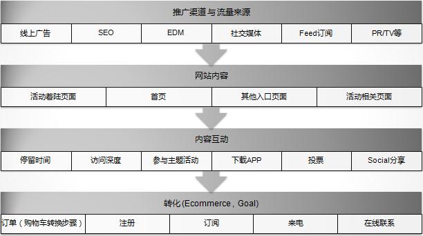理清网站数据分析思路导图_网站分析