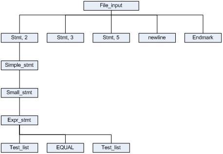 一个简单的Python程序的执行