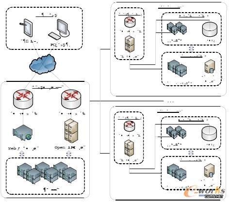 面向服务的大数据分析平台解决方案
