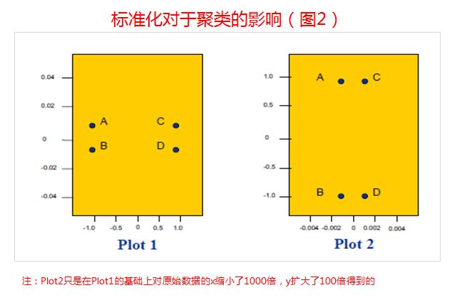 SAS中的聚类分析方法总结(2)