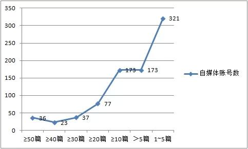 最受欢迎1000自媒体大数据分析微报告