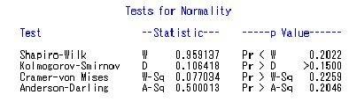 SAS中的正态性检验