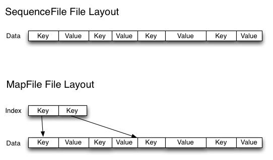 Hadoop关于处理大量小文件的问题和解决方法