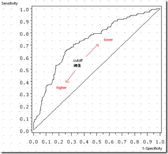 分类模型的性能评估——以SAS Logistic回归为例(2): ROC和AUC