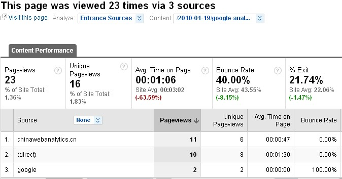 Google Analytics的访问路径分析_网站分析