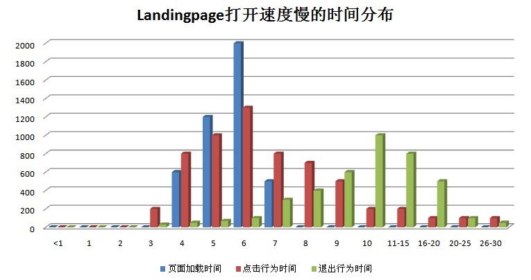 简单的Landingpage时间分析模型