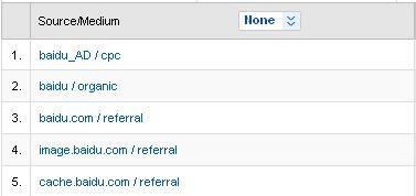Google Analytics报告中的流量来源和媒介_网站分析