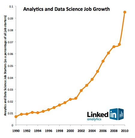 大数据人才战报:十大数据分析职业趋势