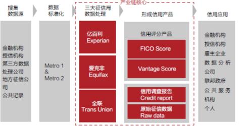 数据分析系列篇(4):互联网金融数据分析应用