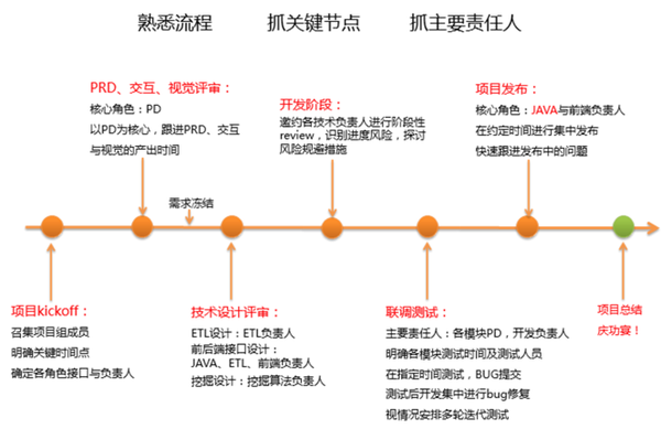 数据产品系列篇(1):产品规划和落地流程